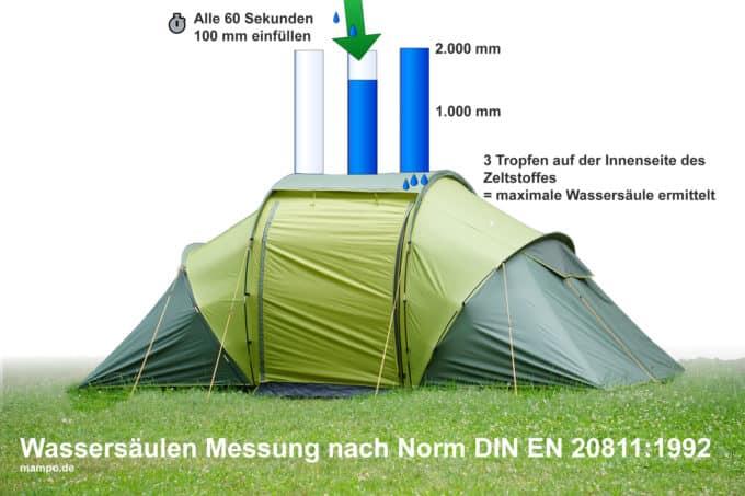 Wassersäule Zelt Norm DIN-EN-20811-1992
